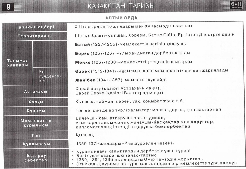 шпаргалка казакстан тарихы казакша